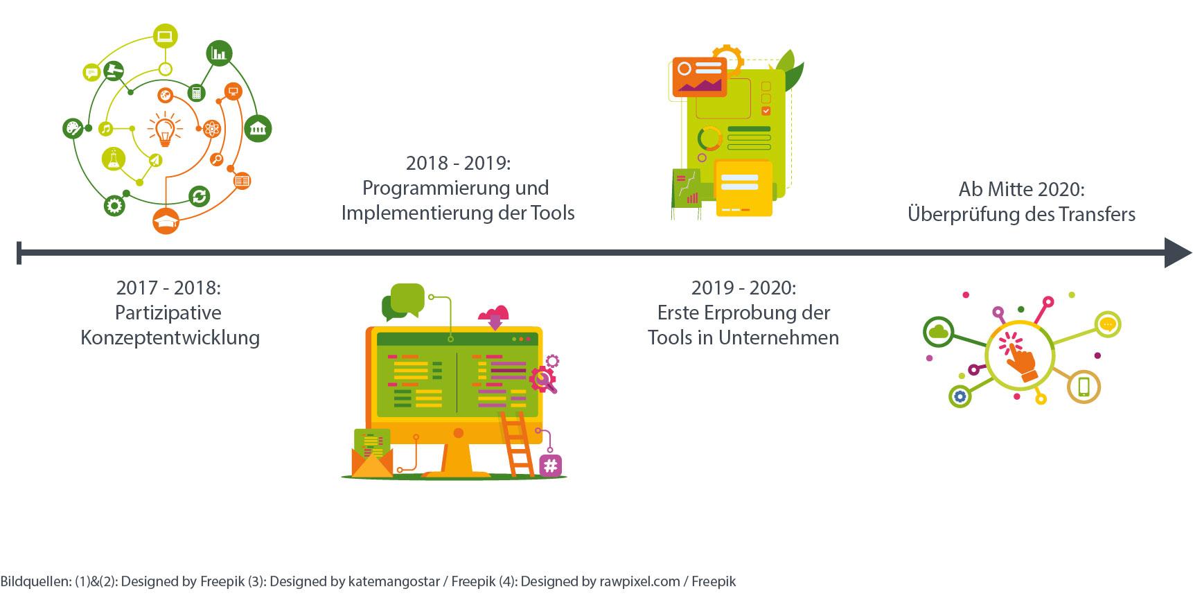 Der vLead zeitstrahl verdeutlicht den Ablauf des Projektes zwiscehn 2017 und 2020
